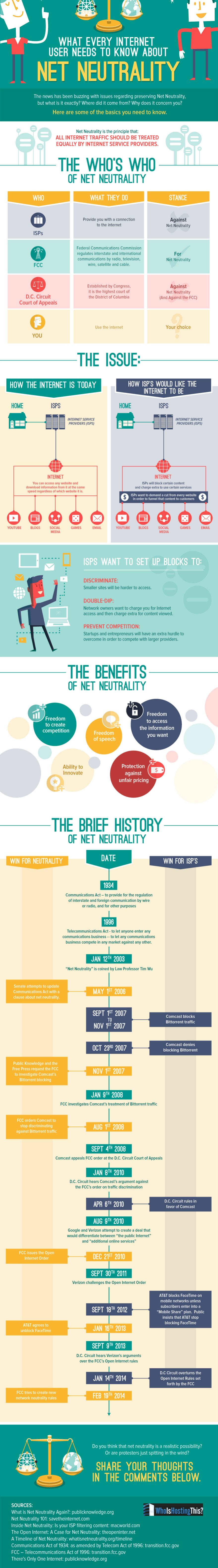 Infographic: What Every Internet User Needs to Know about Net Neutrality #infographic