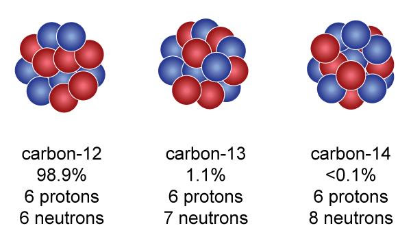 Isotopes Of Carbon 14