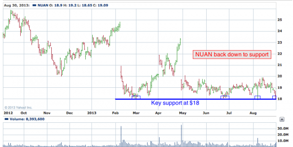 1-year chart of NUAN (Nuance Communciations, Inc.)