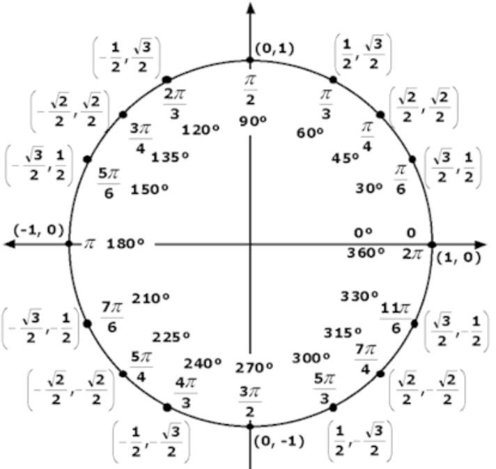 unit circle khan academy – unit circle