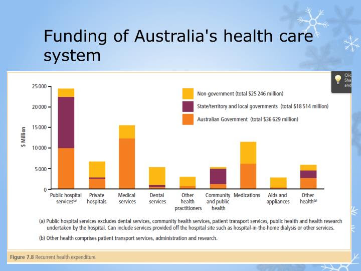 PPT - AUSTRALIA's HEALTH CARE SYSTEM PowerPoint ...