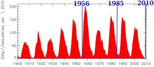 1900-2010.jpgfroid.jpg