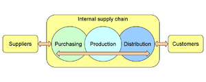 An illustration of a company's supply chain