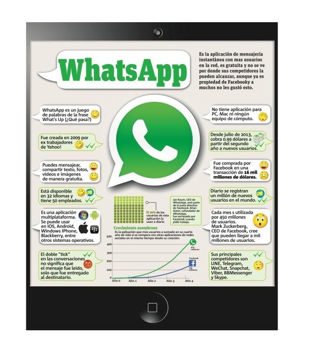 Whatsapp (Infografía)