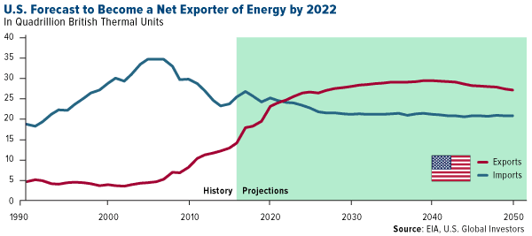US forecast to become a net exporter of energy by 2022