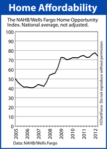 Home Affordability Index 2012 Q2