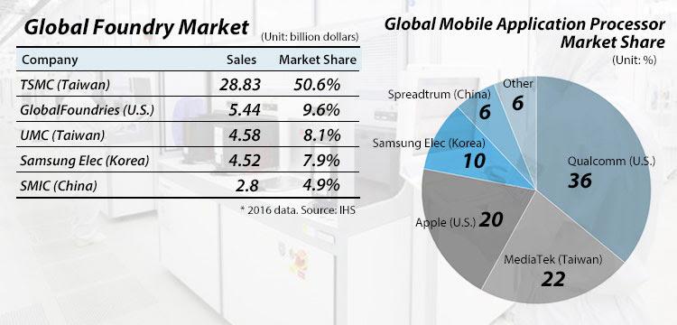 Samsung Elec speeds up EUV 7nm roadmap to win Apple order ...