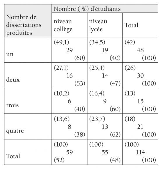 DISSERTATION FRANCAIS 1ere - Commentaire et dissertation