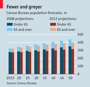 America Demographic problem