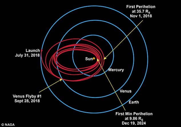 This image shows the planned route and flybys of the PSP craft on its six-year mission