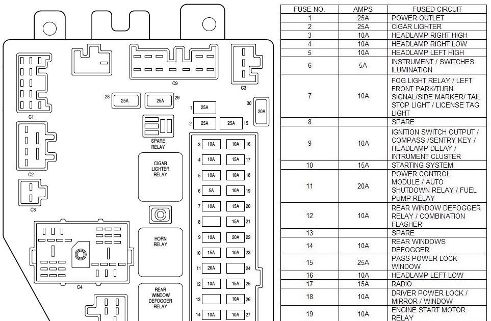 2009 Jeep Patriot Fuse Box Diagram - Wiring Diagram Schemas