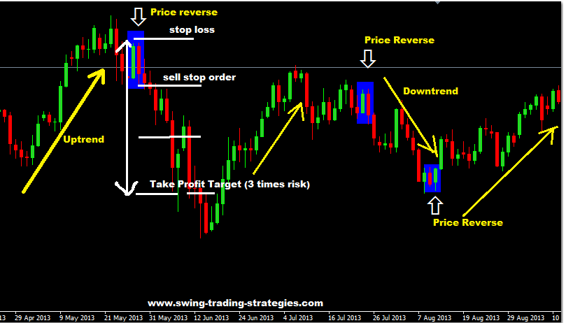 Forex tips.com social investment business community builders incorporated