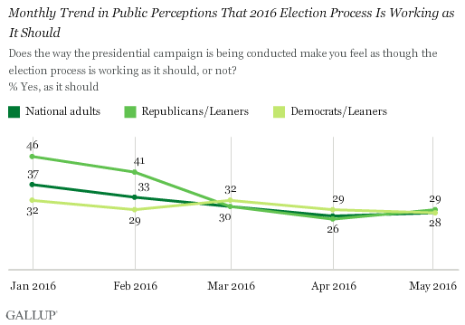 Trend: Monthly Trend in Public Perceptions That 2016 Election Process Is Working as It Should