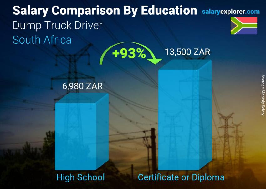 Dump Truck Driver Average Salary in South Africa 2020 ...