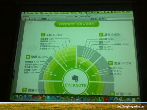 Evernote 雲端筆記本.012