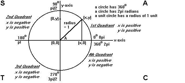 Success Tutorials Math Notes: Rob Lomas, MathIsSoEasy.com