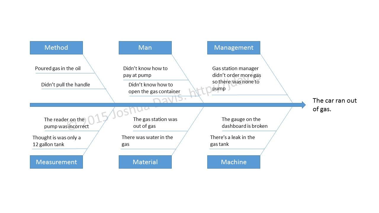 7 Crucial Reports For Quality Assurance Ishikawa Or Fishbone Diagram Joshua Davis