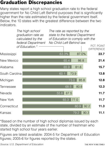 Graduation Discrepancies
