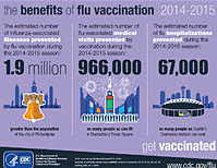 the benefits of flu vaccination