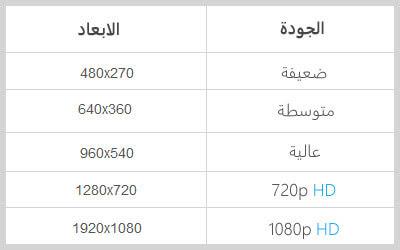 """Résultat de recherche d'images pour """"جودات الافلام"""""""