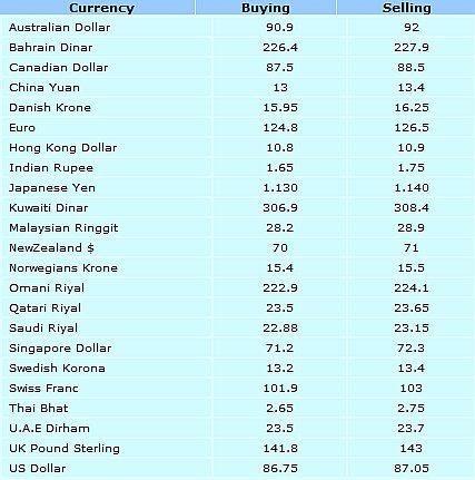 Uk forex euro exchange rate