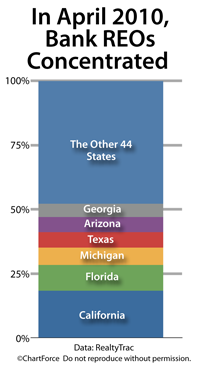 Foreclosure concentration, by state (April 2010)
