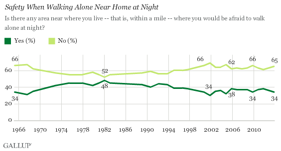 Trend: U.S. Safety When Walking Alone Near Home at Night