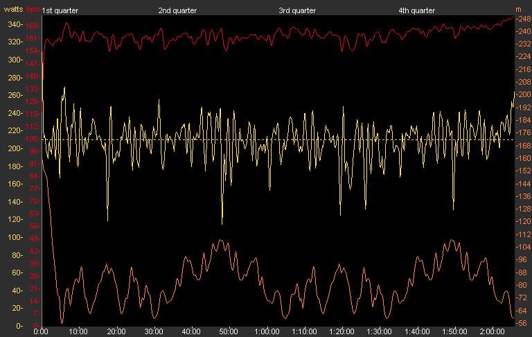 50mileTT_graph
