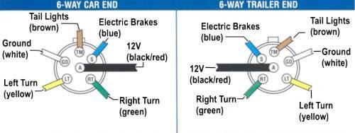 Diagram Ford Trailer Wiring Diagram 6 Pin Hd Version Likeitbest Wircor Msc Lausitzring De