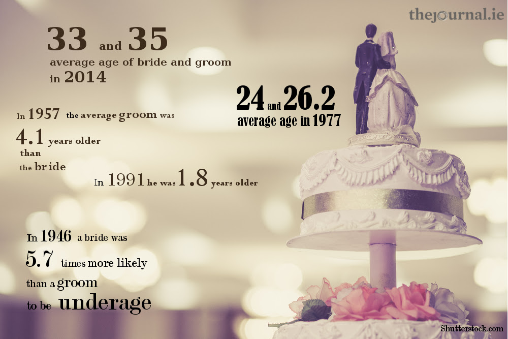 To Thee I Do Wed A Century Of Marriage In Ireland Thejournalie