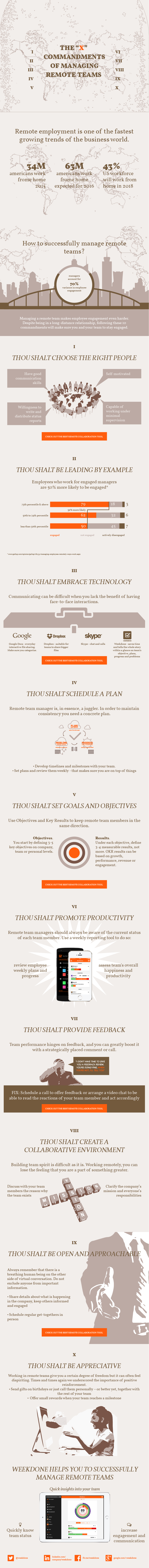 The Ten Commandments of Managing Remote Teams - infographic