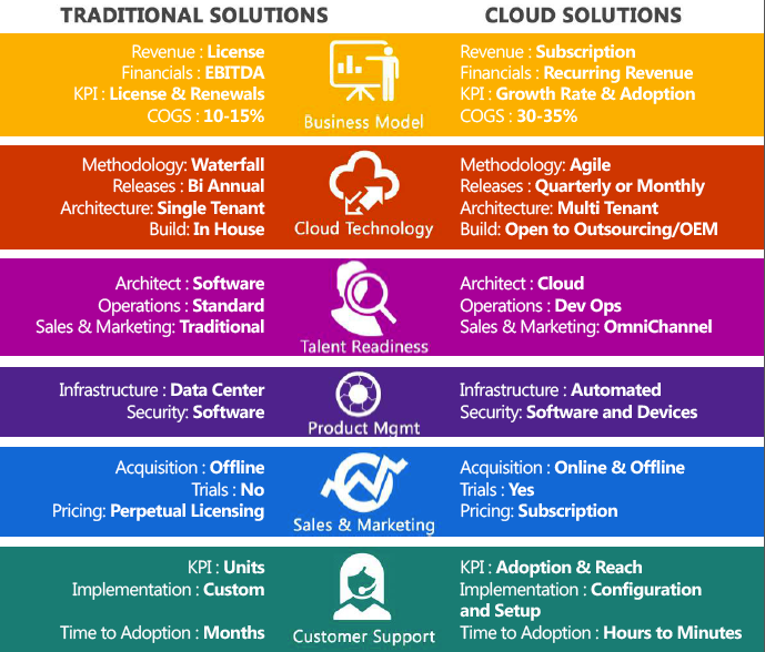 Cloud Ready - Differences Between Traditional IT and the Cloud
