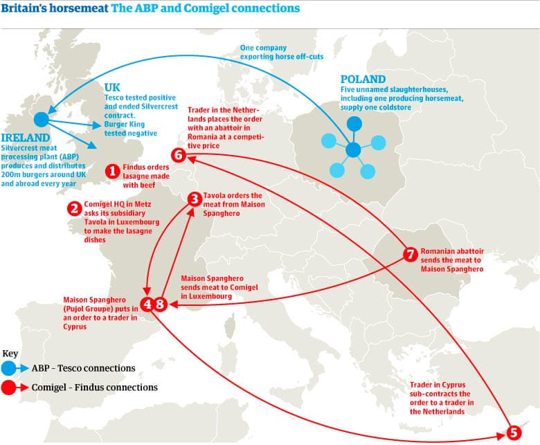 Horsemeat scandal: the ABP and Comigel connections
