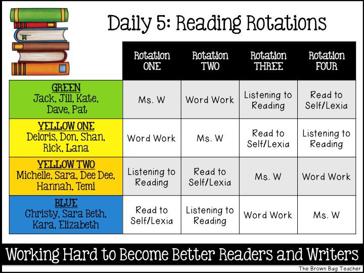 1000+ ideas about Daily 5 Rotation on Pinterest | Daily 5 schedule ...
