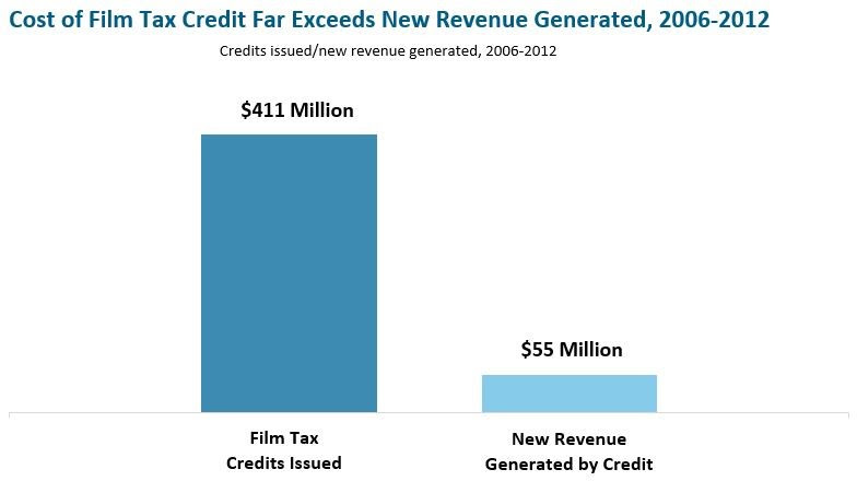 MassBudget chart on film tax credit