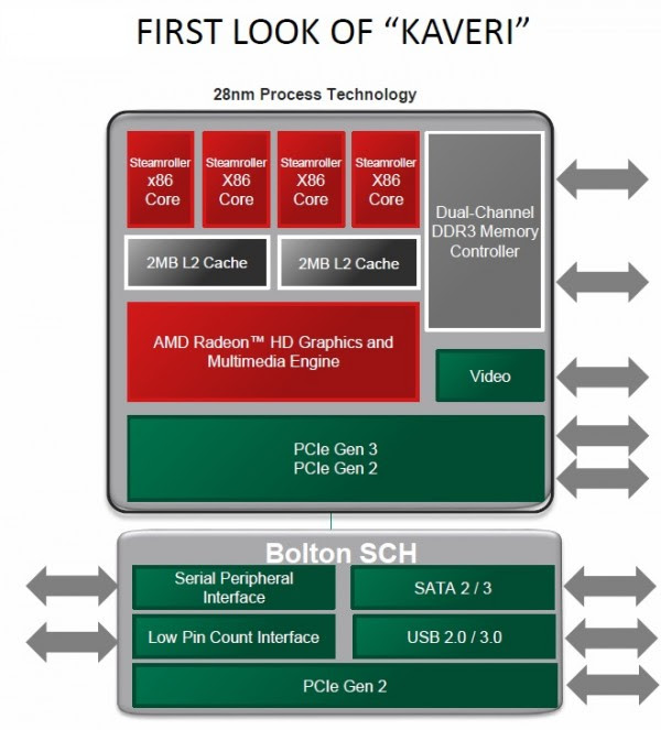 Esquema APU AMD Kaveri
