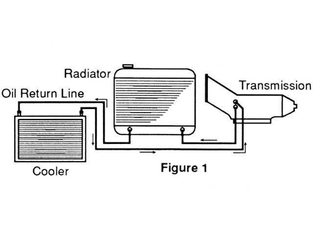 St Louis Transmission External Transmission Cooler