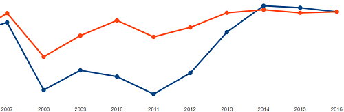 資産残高推移2016.png