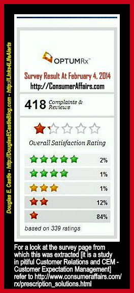 Consumer Affairs Ratings For  OptumRx