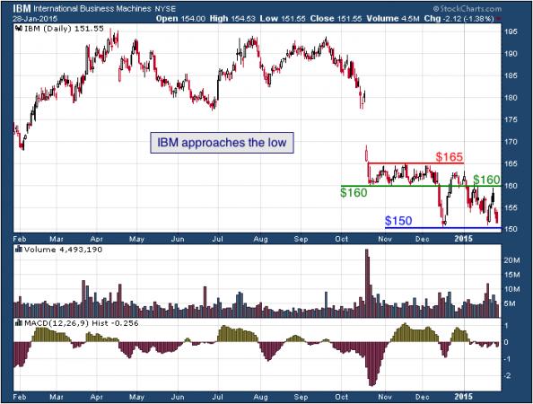 1-year chart of IBM (NYSE: IBM)
