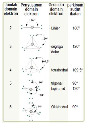 Hibou Ikatan Kimia