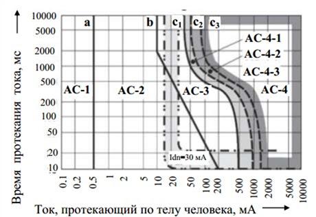 граничні криві змінного струму промислової частоти