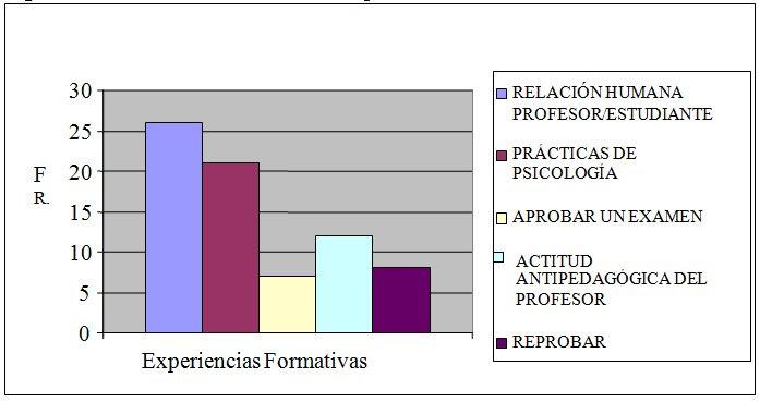 Figura 2. Frecuencia de recuentos de  experiencias formativas del área formal.
