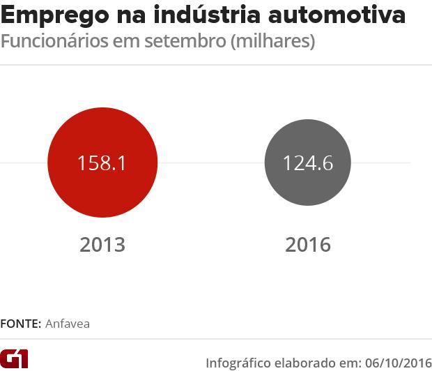 Emprego na indústria automotiva tem o menor nível desde 2012 (Foto: G1)