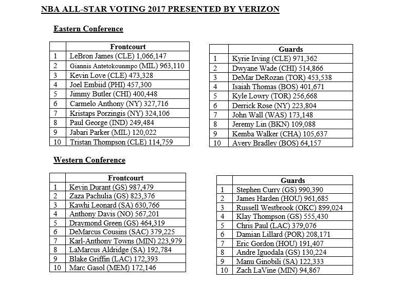 6 - NBA  All Star Voting