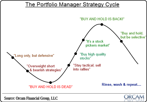 pm_strategy_cycle