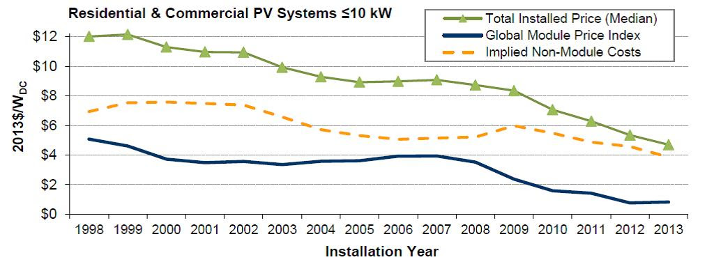 Residential solar PV system prices for May 2015 - Solar Choice