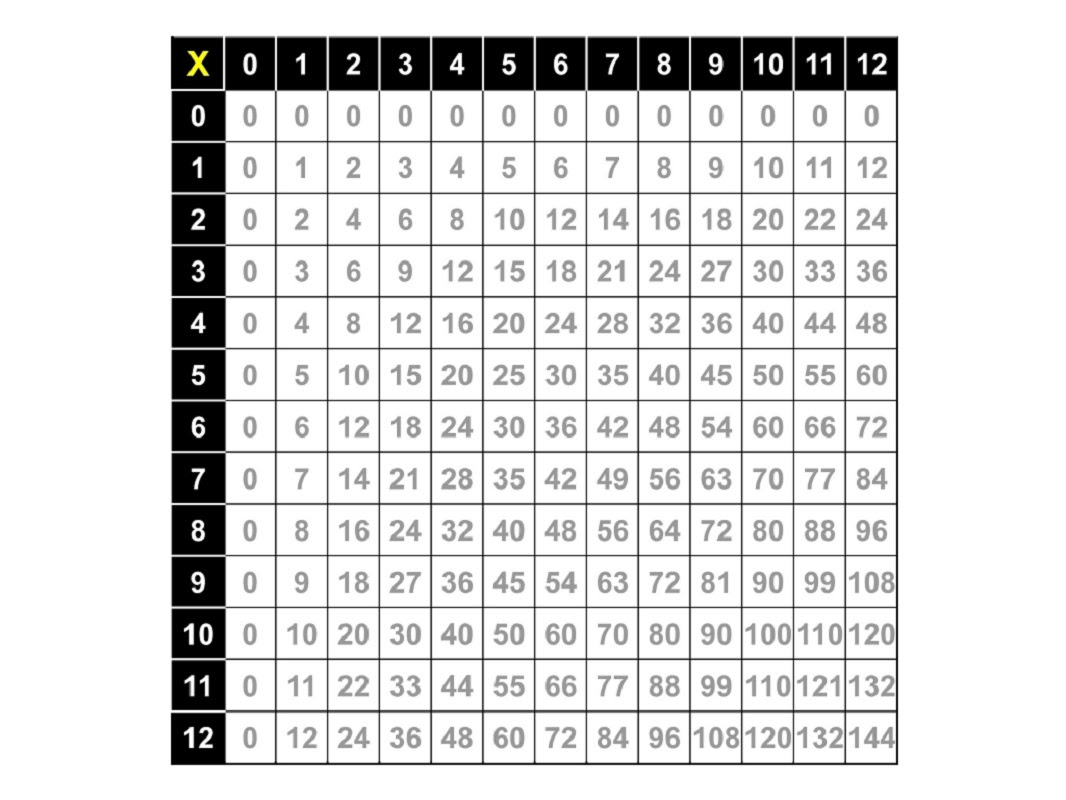 78 TIMES TABLE CHART ALL THE WAY TO 100, TABLE ALL 100 ...