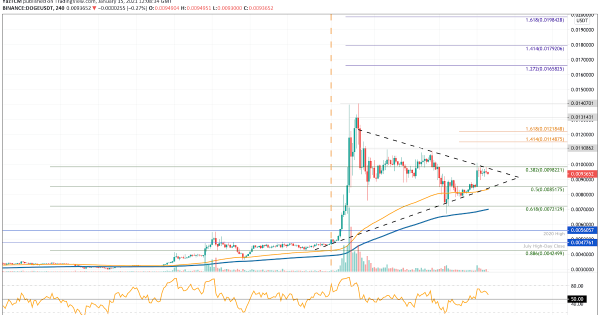 Doge Coin Price - Dogecoin Price Prediction 2020 2025 And ...