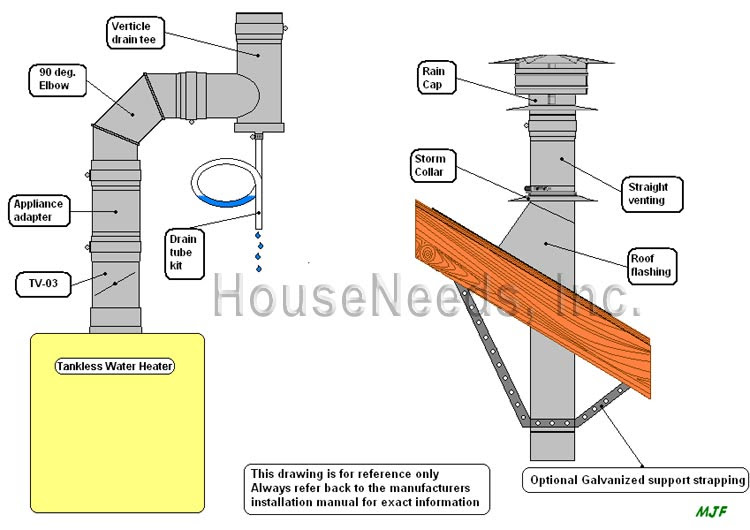 Furnace And Water Heater Venting Diagram